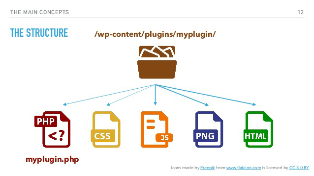 The structure of WordPress Plugin